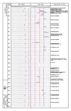 Data Processing & Visualization - Naperville, Chicago, Illinois